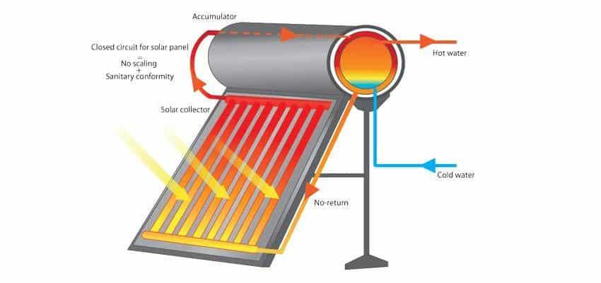 Placas solares ACS termosifon